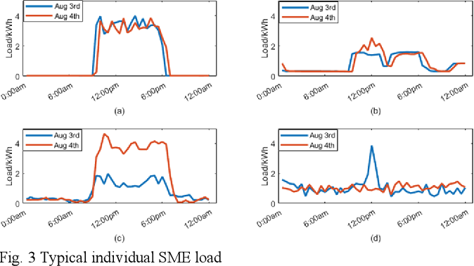 Figure 3 for Short-term Load Forecasting at Different Aggregation Levels with Predictability Analysis