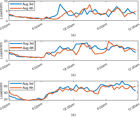 Figure 4 for Short-term Load Forecasting at Different Aggregation Levels with Predictability Analysis
