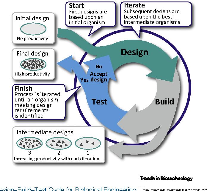 Figure 1 from Multiplexed Engineering in Biology  - Semantic Scholar
