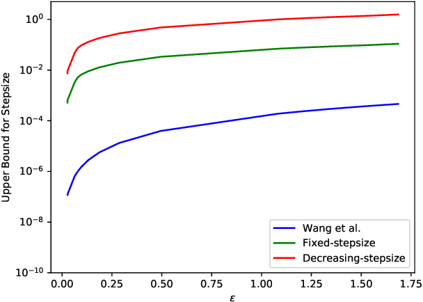 Figure 1 for On Connecting Stochastic Gradient MCMC and Differential Privacy