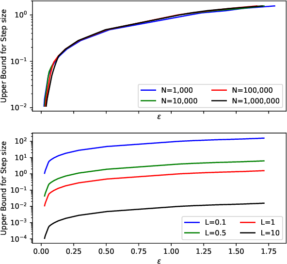 Figure 3 for On Connecting Stochastic Gradient MCMC and Differential Privacy