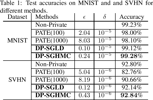 Figure 2 for On Connecting Stochastic Gradient MCMC and Differential Privacy