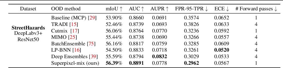 Figure 2 for Reliable Semantic Segmentation with Superpixel-Mix