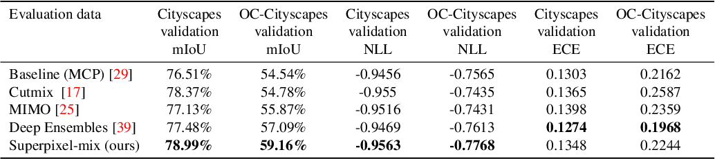 Figure 4 for Reliable Semantic Segmentation with Superpixel-Mix