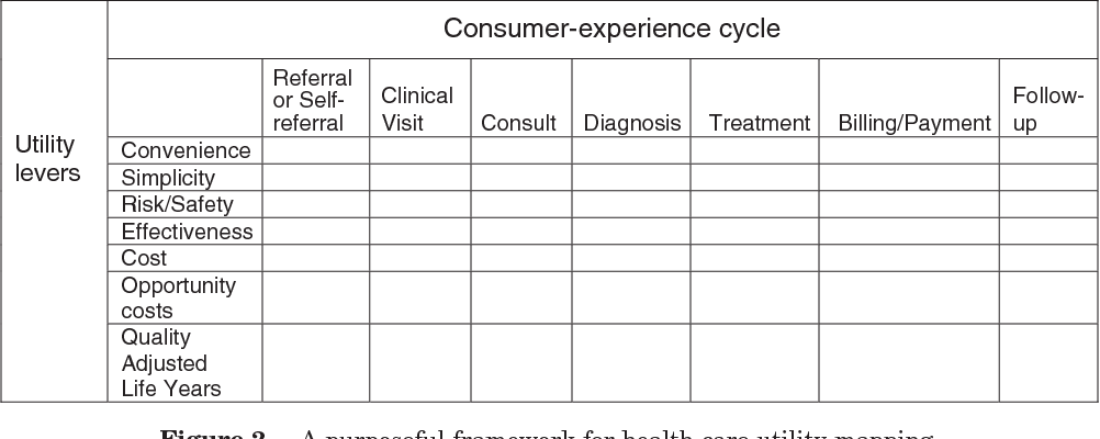 Figure 1 from Innovation in health care: a primer