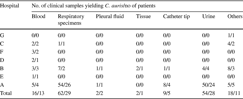 Table 6 from Invasive Candida auris infections in Kuwait hospitals