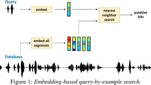 Figure 1 for Query-by-Example Search with Discriminative Neural Acoustic Word Embeddings