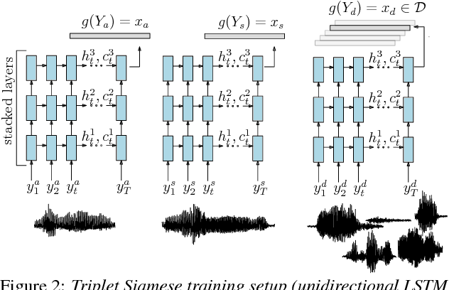 Figure 3 for Query-by-Example Search with Discriminative Neural Acoustic Word Embeddings