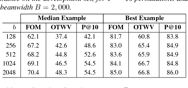 Figure 2 for Query-by-Example Search with Discriminative Neural Acoustic Word Embeddings