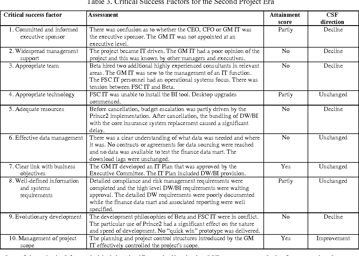Table 3 from Success Factors for Data Warehouse and Business