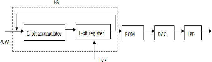 The Design of Direct Digital Frequency Synthesis Based on ROM Lookup