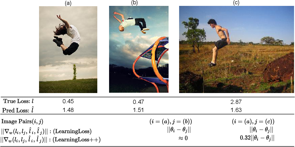 Figure 1 for A Mathematical Analysis of Learning Loss for Active Learning in Regression
