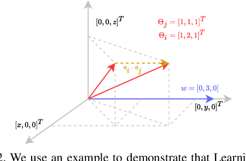 Figure 3 for A Mathematical Analysis of Learning Loss for Active Learning in Regression