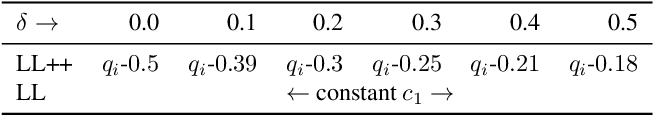 Figure 4 for A Mathematical Analysis of Learning Loss for Active Learning in Regression