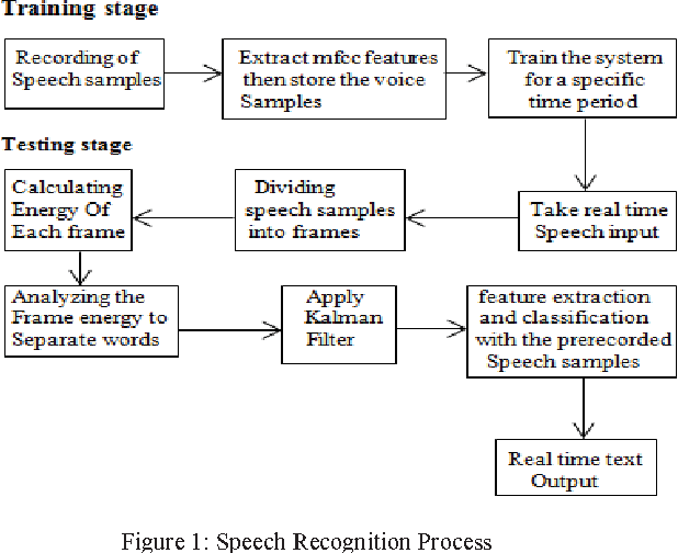 Figure 1 from A real time speech to text conversion system using