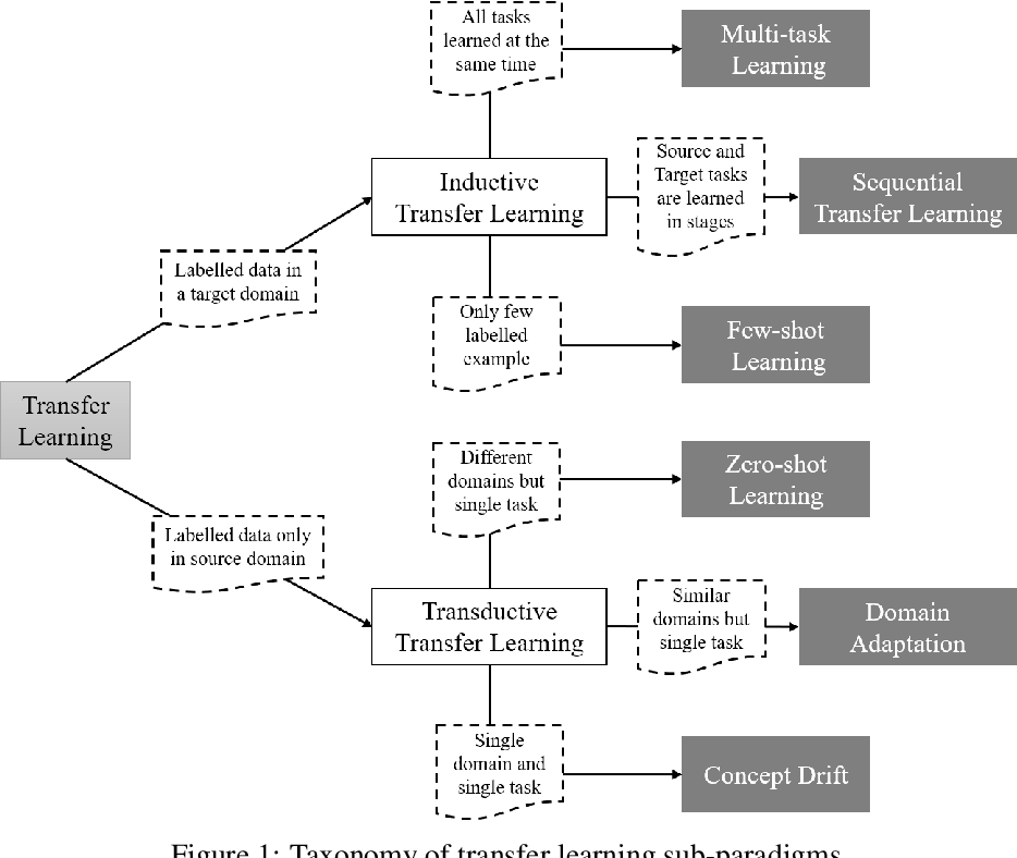Figure 1 for QuantNet: Transferring Learning Across Systematic Trading Strategies