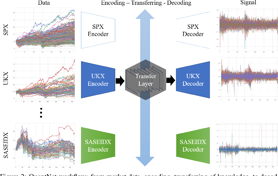 Figure 3 for QuantNet: Transferring Learning Across Systematic Trading Strategies