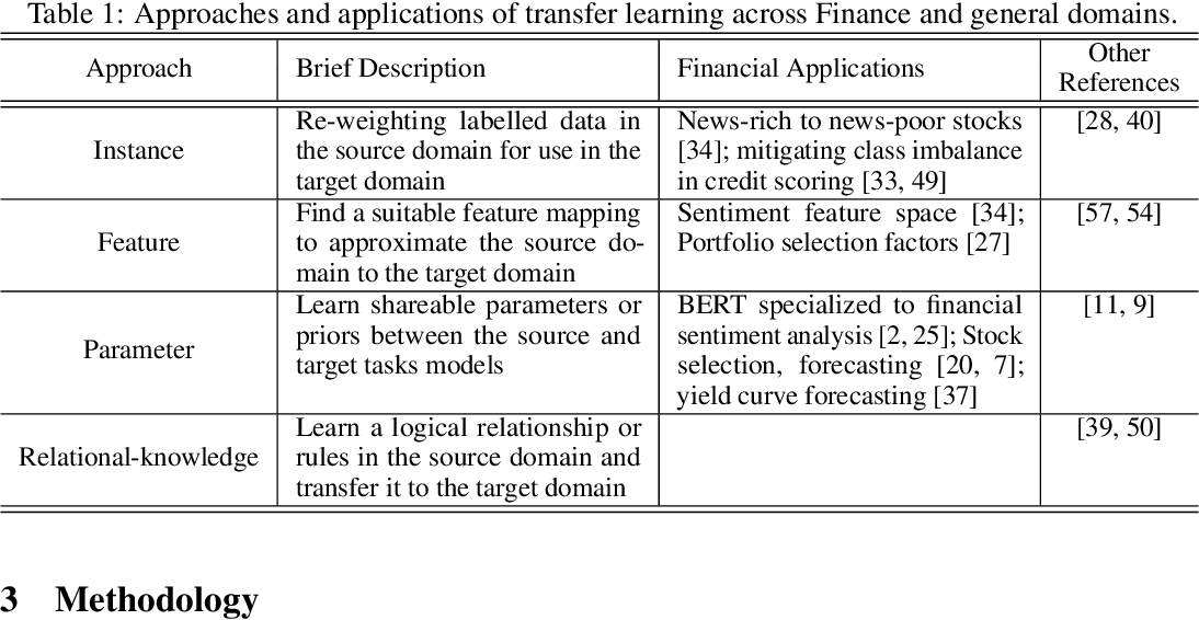 Figure 2 for QuantNet: Transferring Learning Across Systematic Trading Strategies