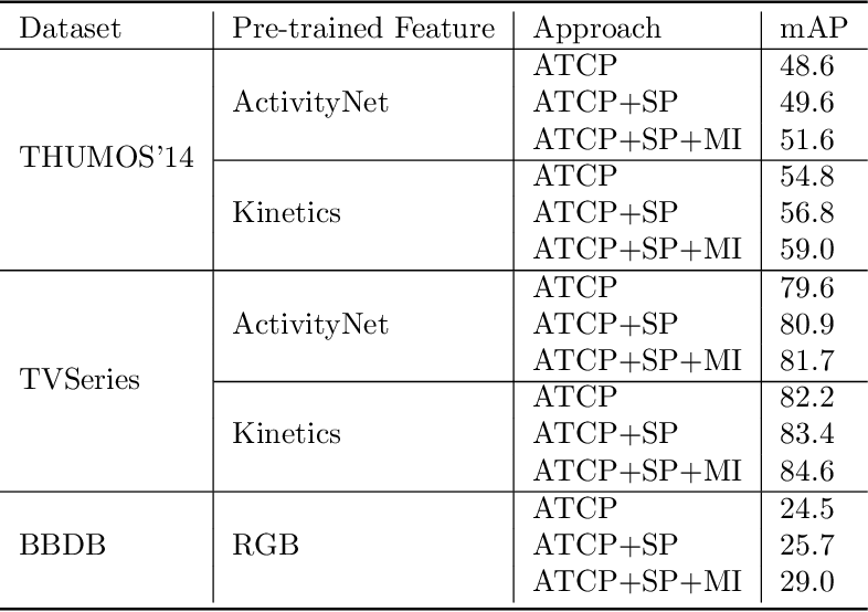 Figure 4 for Temporally smooth online action detection using cycle-consistent future anticipation