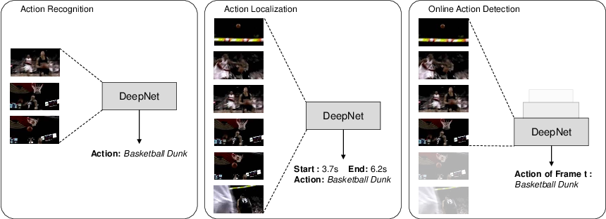 Figure 1 for Temporally smooth online action detection using cycle-consistent future anticipation