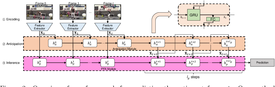 Figure 3 for Temporally smooth online action detection using cycle-consistent future anticipation