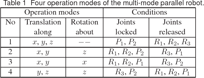 Figure 1 for Kinematics, workspace and singularity analysis of a multi-mode parallel robot