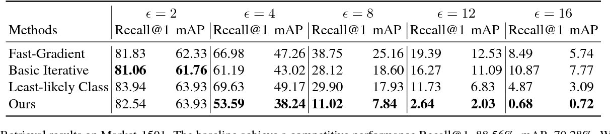 Figure 4 for Open Set Adversarial Examples