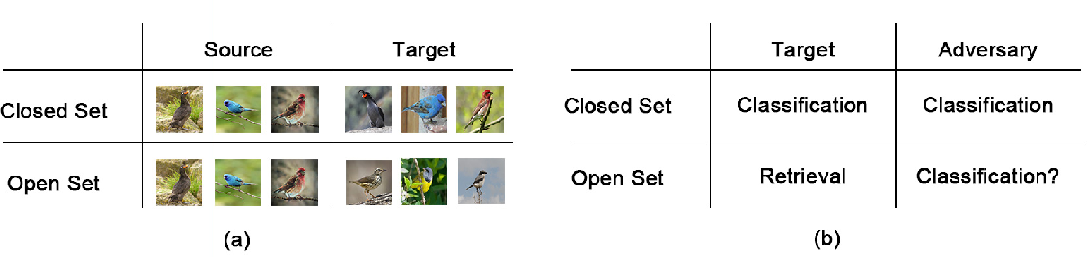 Figure 1 for Open Set Adversarial Examples