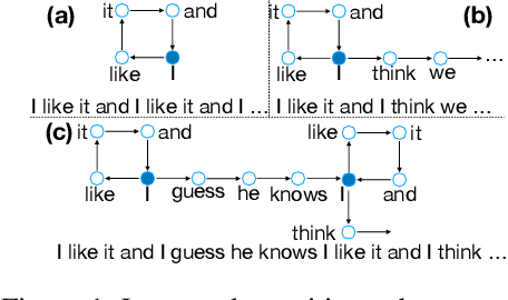 Figure 1 for A Theoretical Analysis of the Repetition Problem in Text Generation