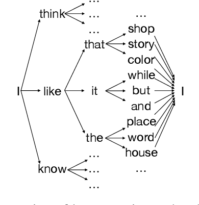 Figure 3 for A Theoretical Analysis of the Repetition Problem in Text Generation