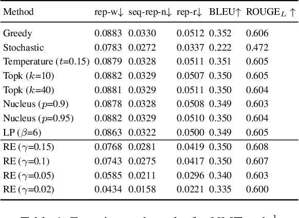 Figure 2 for A Theoretical Analysis of the Repetition Problem in Text Generation