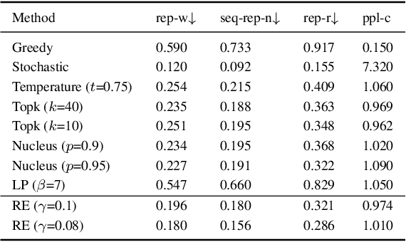 Figure 4 for A Theoretical Analysis of the Repetition Problem in Text Generation