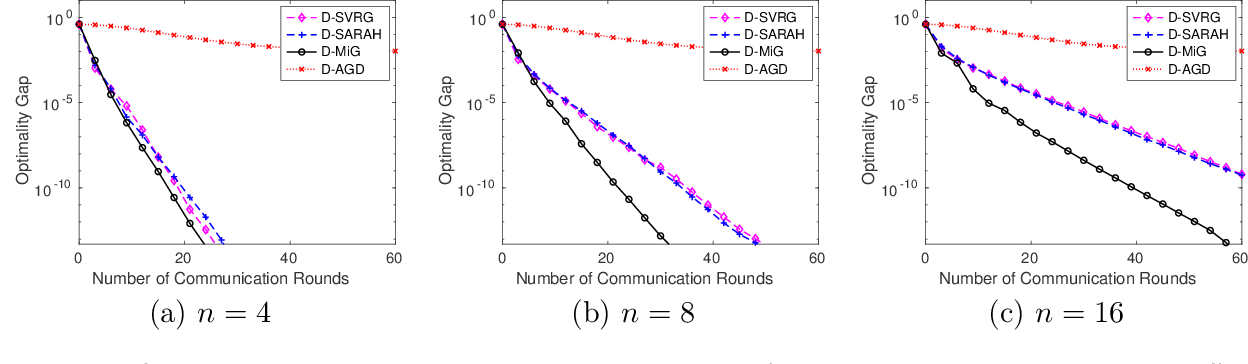 Figure 3 for Convergence of Distributed Stochastic Variance Reduced Methods without Sampling Extra Data