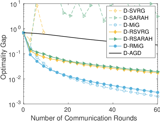 Figure 4 for Convergence of Distributed Stochastic Variance Reduced Methods without Sampling Extra Data