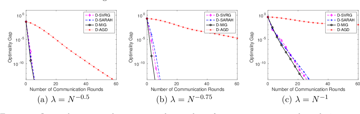 Figure 2 for Convergence of Distributed Stochastic Variance Reduced Methods without Sampling Extra Data
