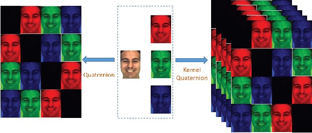 Figure 2 for Color Face Recognition using High-Dimension Quaternion-based Adaptive Representation