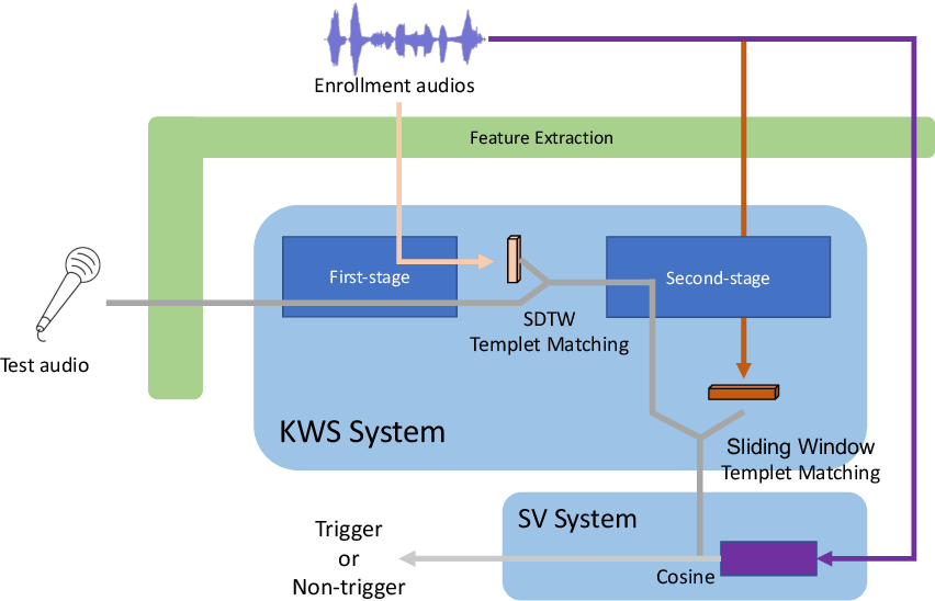 Figure 1 for The DKU System Description for The Interspeech 2021 Auto-KWS Challenge