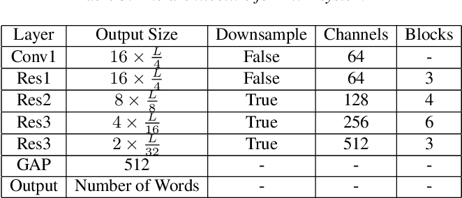 Figure 4 for The DKU System Description for The Interspeech 2021 Auto-KWS Challenge