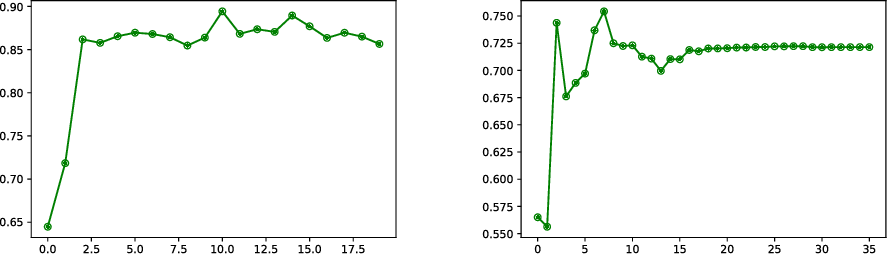 Figure 3 for Image Registration and Predictive Modeling: Learning the Metric on the Space of Diffeomorphisms