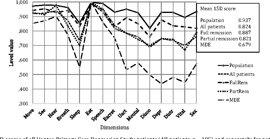 Fig. 1. Mean 15D profiles and 15D scores of all Vantaa Primary Care Depression Study p n = 50), in partial remission (PartRem, n = 35) and in MDE (MDE, n = 21) at five years, a