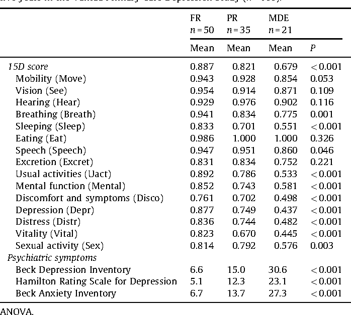 Table 2 Mean 15D scores, dimension level values and psychiatric symptom scores in full remission (FR), in partial remission (PR), and in major depressive episode (MDE) at five years in the Vantaa Primary Care Depression Study (n = 106).