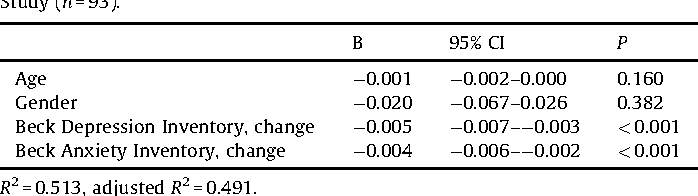 Table 4 Multivariate linear regression for the change in health-related quality of life (change in 15D score) during follow-up in the Vantaa Primary Care Depression Study (n = 93).
