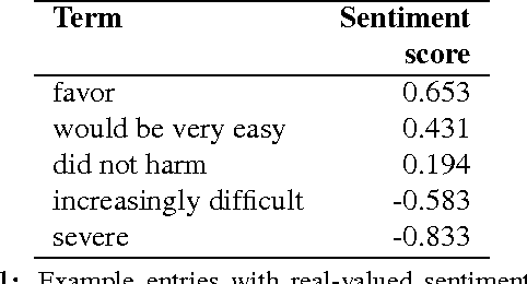 Figure 1 for The Effect of Negators, Modals, and Degree Adverbs on Sentiment Composition