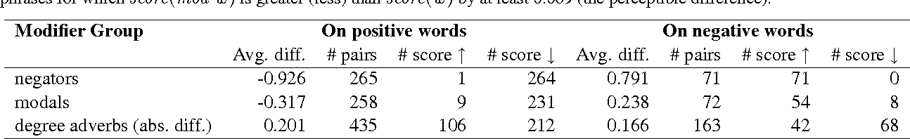 Figure 3 for The Effect of Negators, Modals, and Degree Adverbs on Sentiment Composition