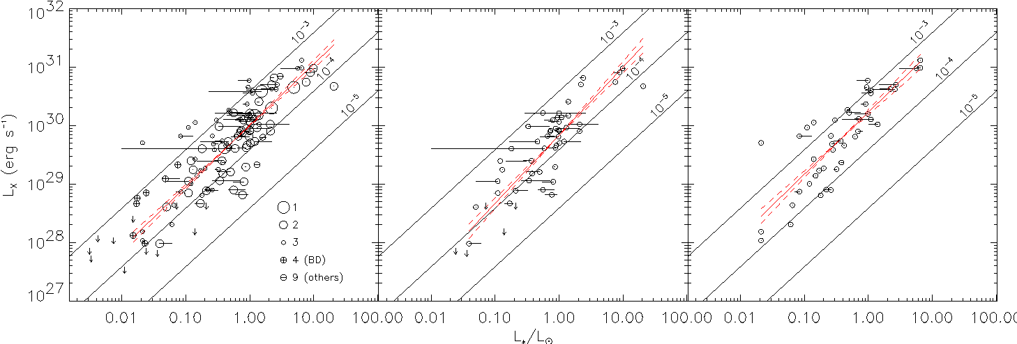 Figure 5 From X Ray Emission From T Tauri Stars And The Role Of