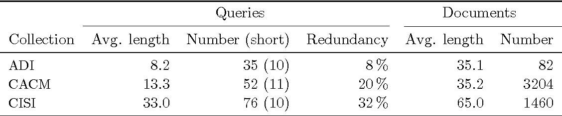 Table 1: Properties of the test collections. Lengths are measured excluding stop words; short queries have a length of five words or less.