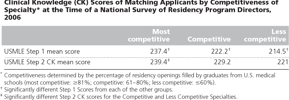 Most Competitive Residencies