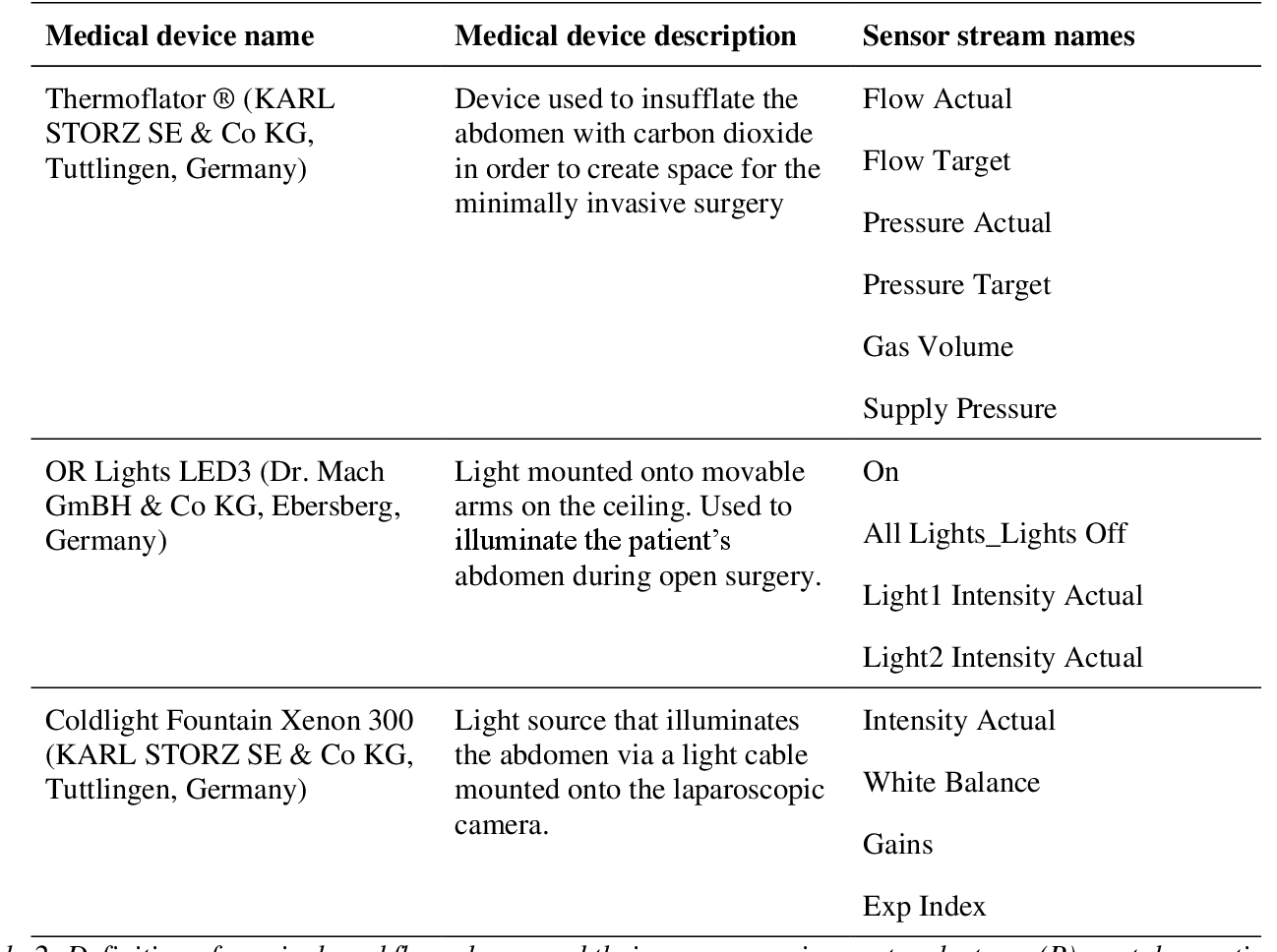Figure 3 for Heidelberg Colorectal Data Set for Surgical Data Science in the Sensor Operating Room