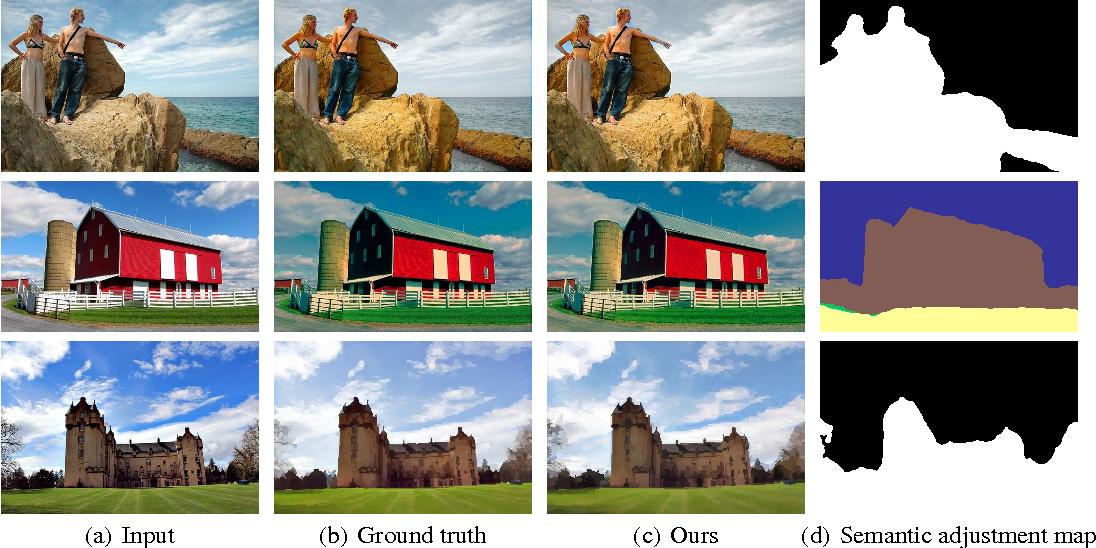 Figure 4 for Deep Semantics-Aware Photo Adjustment