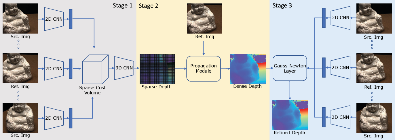 Figure 1 for Fast-MVSNet: Sparse-to-Dense Multi-View Stereo With Learned Propagation and Gauss-Newton Refinement